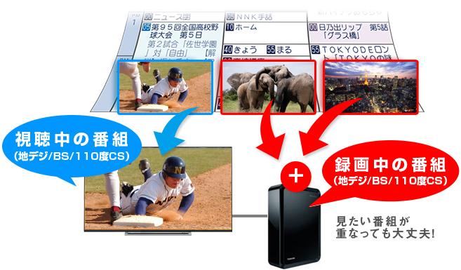 番組を見ながら別の2番組を同時に録画できる4Kテレビ
