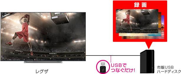 USBハードディスクに手軽に録画できる4Kテレビ