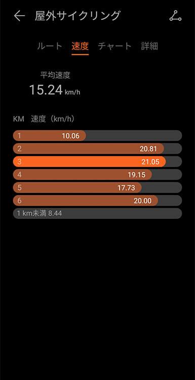 HUAWEI WATCH FITの屋外サイクリングモード(スマホ) 速度